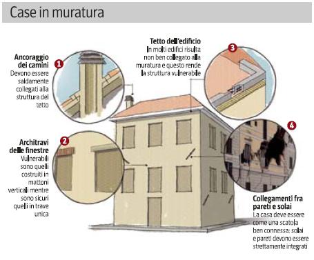 Blogexglob terremoto paura e prevenzione in giappone e for Case in giappone