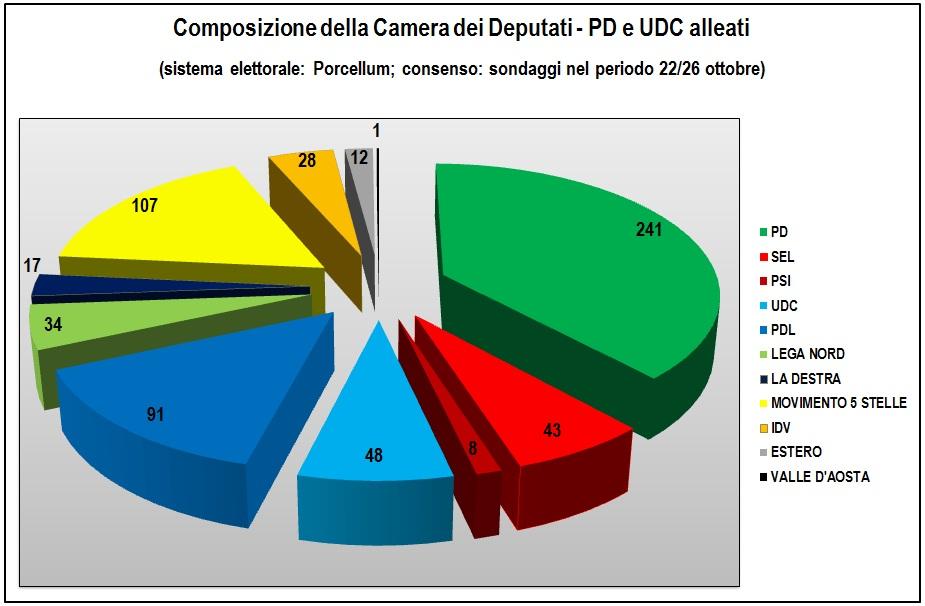 Quanto vale l 39 alleanza grillo di pietro giornalettismo for Composizione parlamento italiano