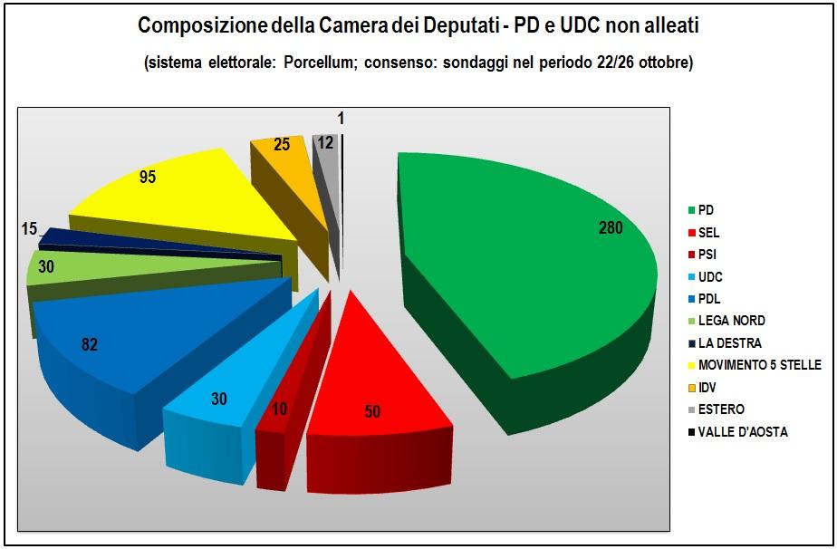 2012 10 31 composizione camera dei deputati pd e udc non for Deputati pd