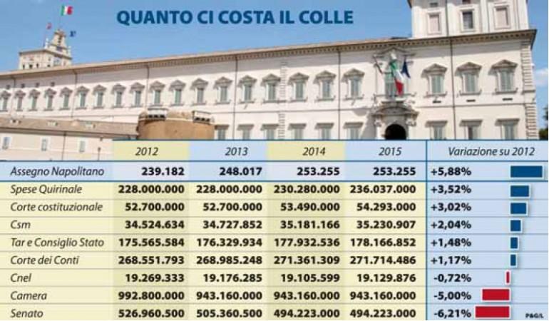 LADRI D'ITALIA: Stipendio di Giorgio Napolitano aumentato di 9 mila euro nel 2013. Possibile ...