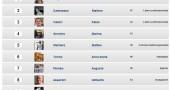 risultati parlamentarie circoscrizione 10