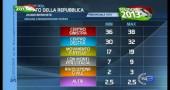 risultati elezioni 2013 01