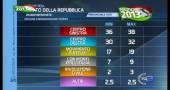 risultati elezioni 2013 02