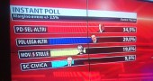 risultati elezioni 2013 04