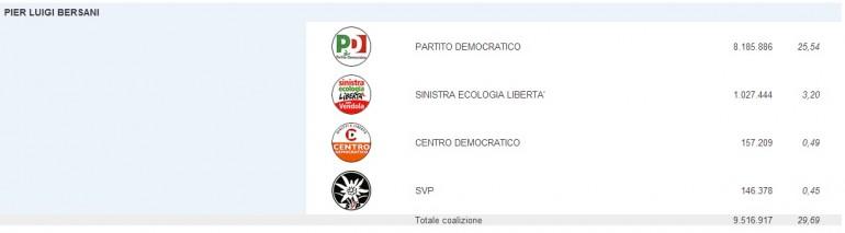 risultati elezioni 2013 camera 111