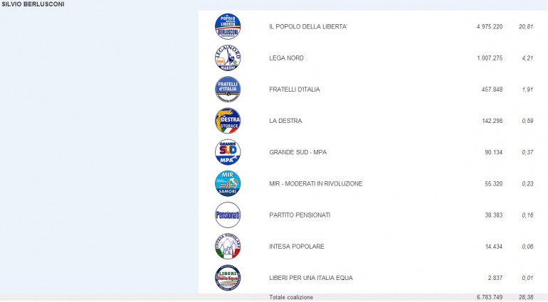 risultati elezioni 2013 camera 2
