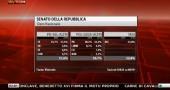 risultati elezioni 2013 fina