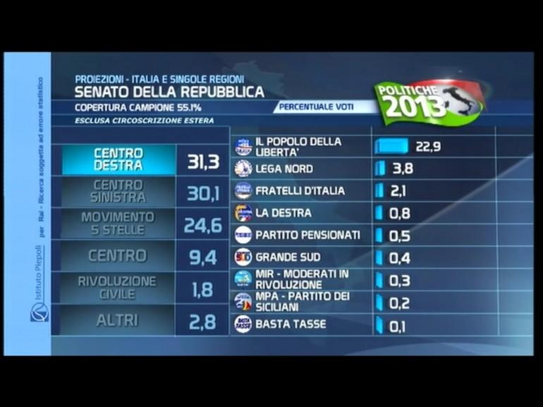 risultati elezioni 2013 proiezione senato