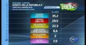risultati elezioni 2013 proiezioni campania