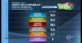 risultati elezioni 2013 proiezioni sicilia