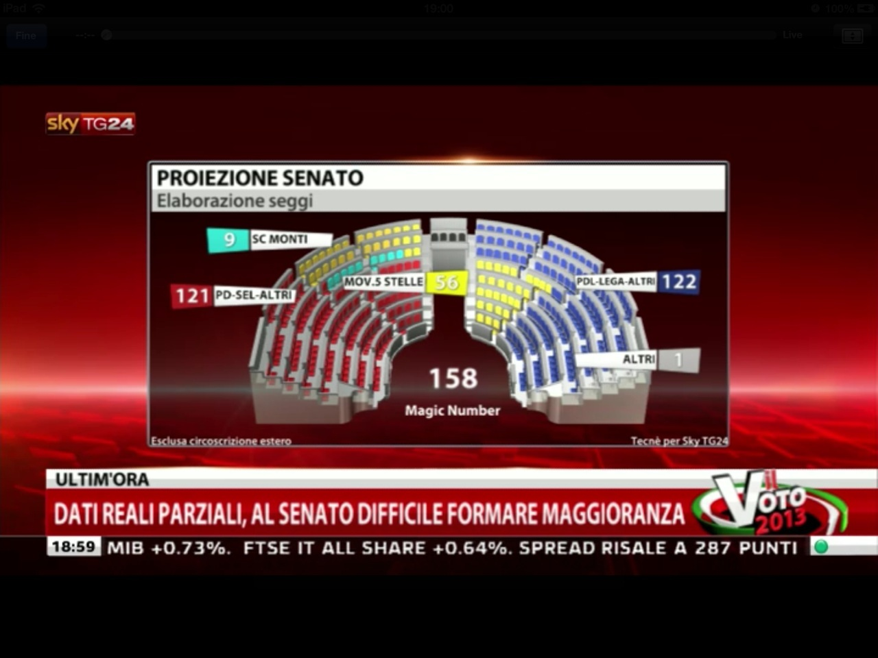 risultati elezioni 2013 proiezioni tecné