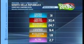 risultati elezioni 2013 quarta proiezione senato