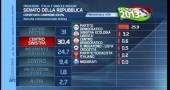risultati elezioni 2013 quarta proiezione senato 3
