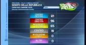 risultati elezioni 2013 quinta proiezione