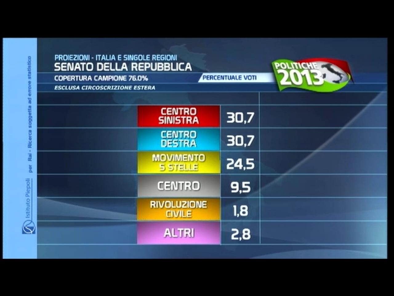 The candelabra of italy alcuni numeri delle elezioni for Calendario camera deputati