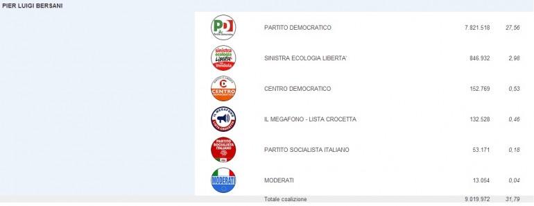 risultati elezioni 2013 senato 01