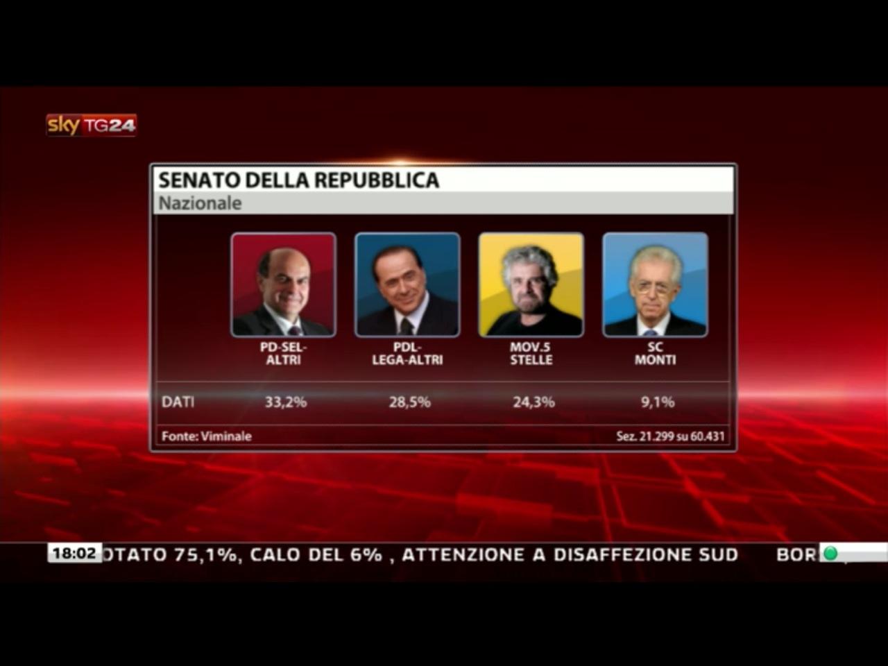 risultati elezioni 2013 senato dati reali