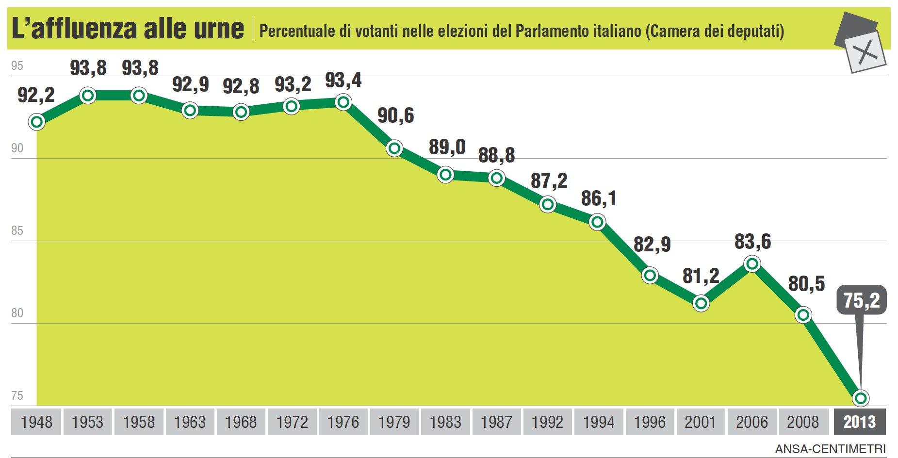 http://www.giornalettismo.com/wp-content/uploads/2013/02/risultati-elezioni-2013-spread-3.jpg