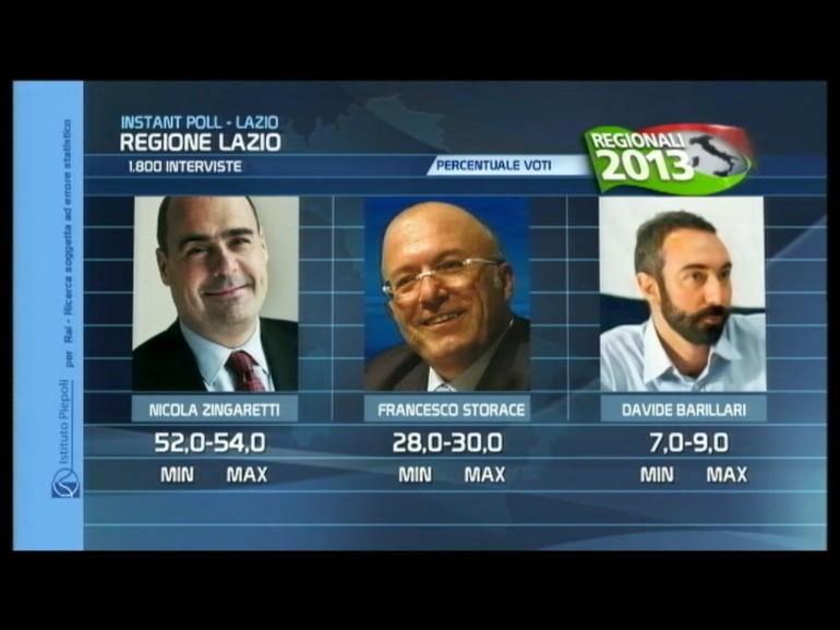 risultati elezioni regionali lazio