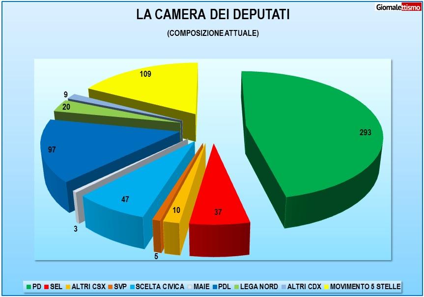 Elezioni a giugno 170 deputati pd rischiano il posto for Deputati pd