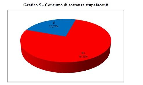 droga dati roma (2)