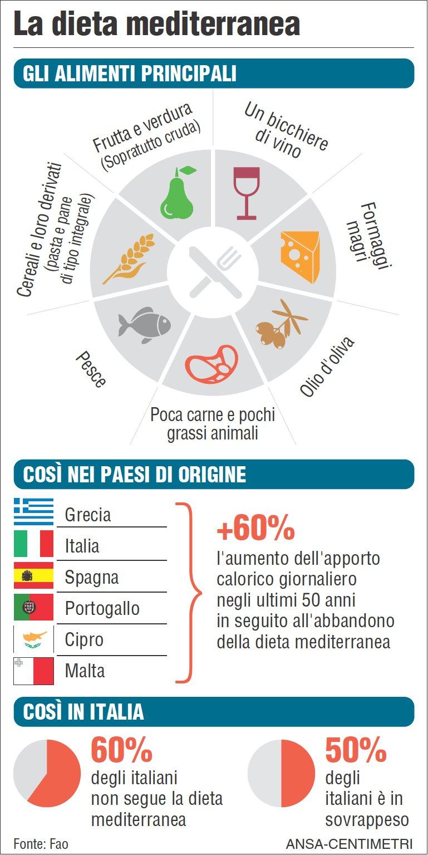 Habla con gian la dieta mediterranea for Numeri di casa mediterranea