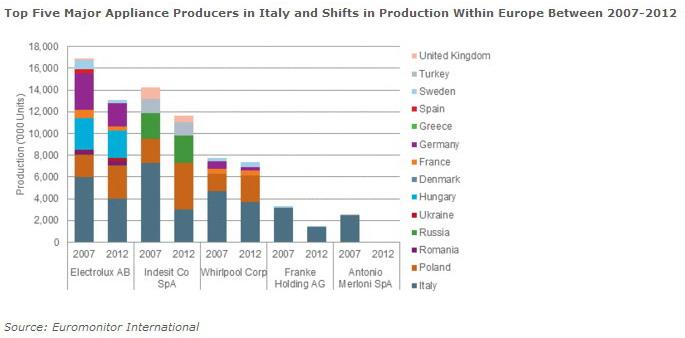 Spostamento della produzione di elettrodomestici dall'Italia ad altri paese