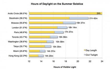 solstizio estate 2013 (1)