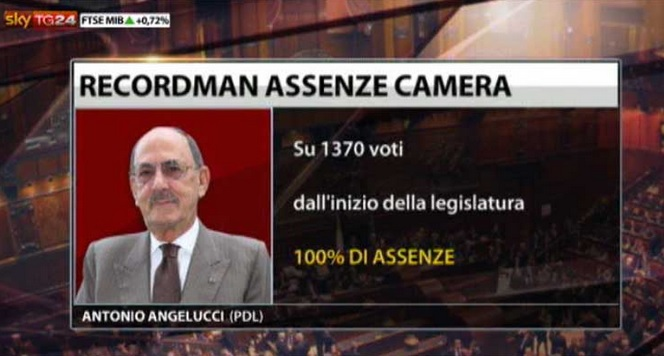 I parlamentari pi assenteisti d 39 italia giornalettismo for I parlamentari italiani