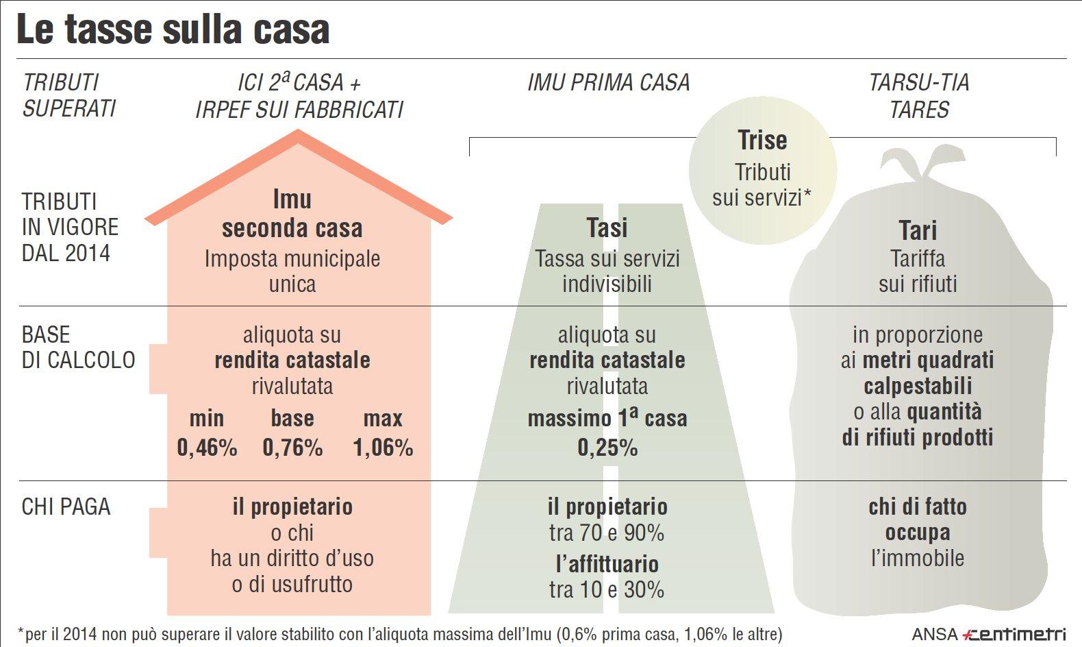 Casa moderna roma italy quanto si paga di imu - Tari seconda casa disabitata ...