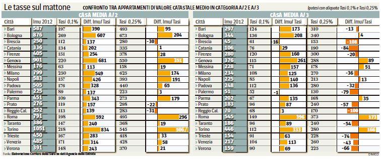 Habla con gian le tasse sulla casa for Aliquota tasi roma