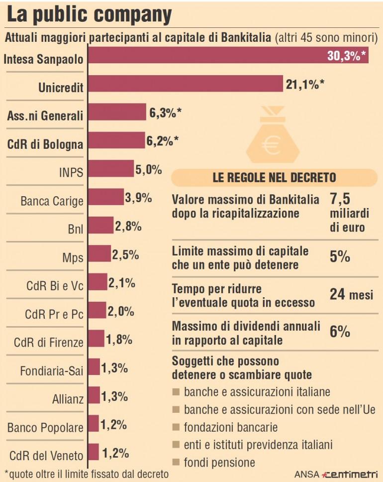 Risultati immagini per azionisti bankitalia