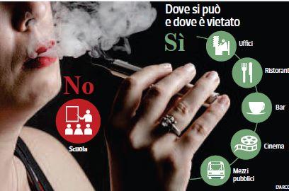 Che fare per smettere di fumare