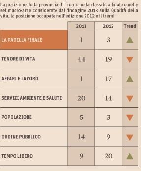 classifica città più vivibili italia 2013 (3)