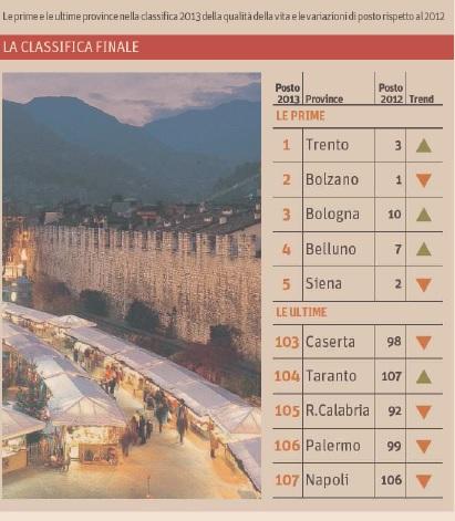 classifica città più vivibili italia 2013 (5)
