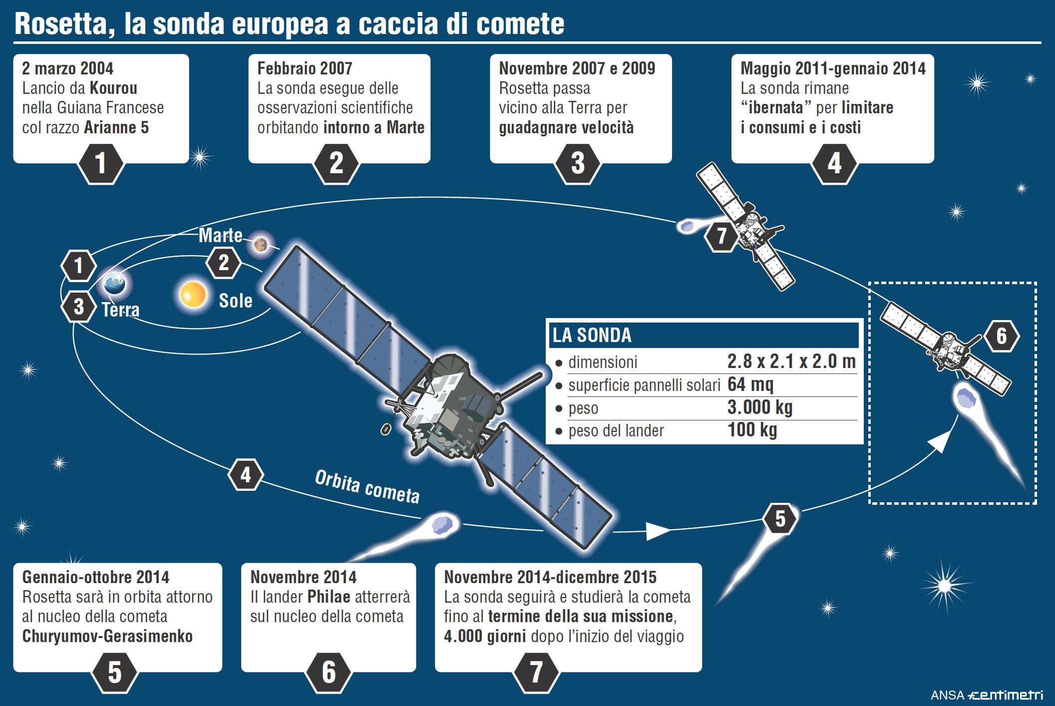 http://www.giornalettismo.com/wp-content/uploads/2014/01/02-Missione-Rosetta.jpg