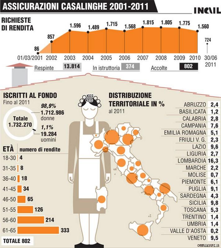 Le statistiche al 31 dicembre 2011 (fonte Inail.it)