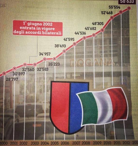grillo svizzero italiani 6