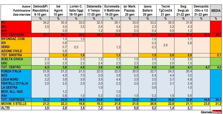 italicum sondaggi renzi berlusconi grillo 1