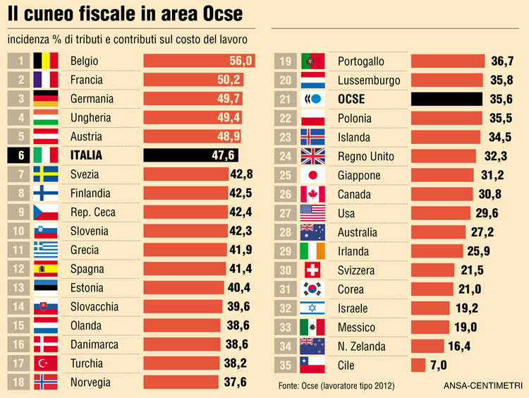 CUNEO FISCALE BUSTA PAGA
