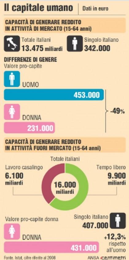 Donne Istat valore capacità generare reddito