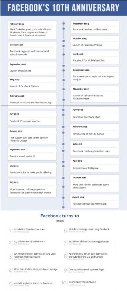 Facebook dieci anni compleanno 10