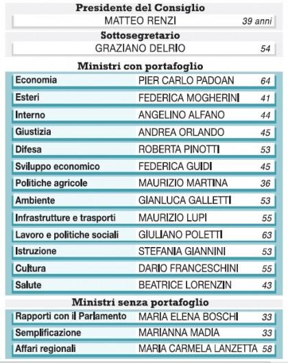 Governo Renzi squadra ministri 2