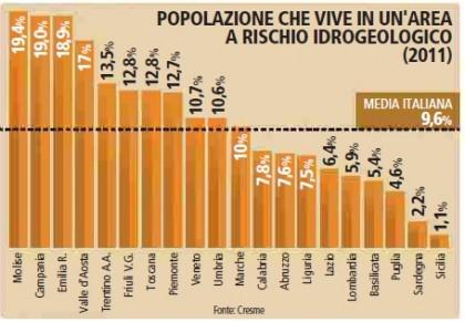 Maltempo Italia dissesto idrogeologico Difesa suolo 2