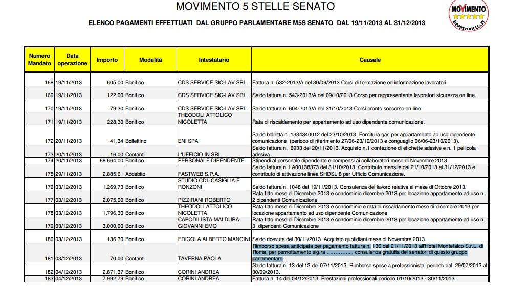 MoVimento 5 Stelle rendicontazioni spese pazze 2