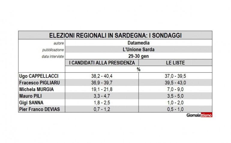 elezioni regionali sardegna 1