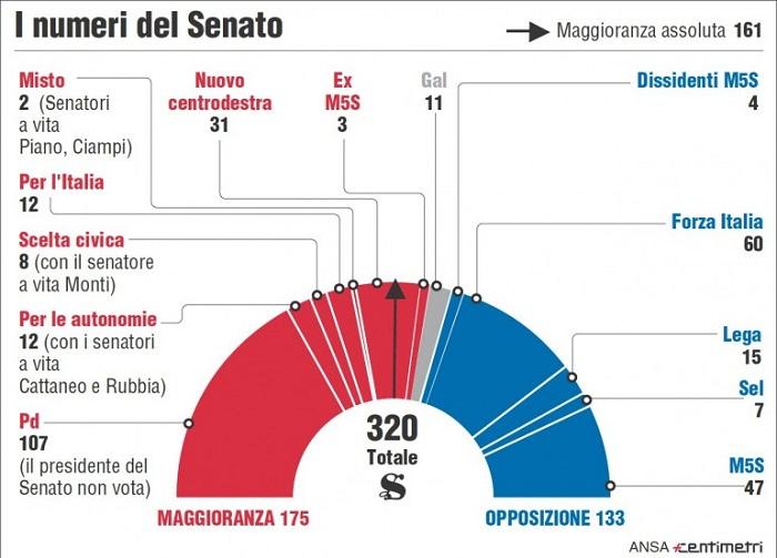 governo Renzi fiducia Senato 16
