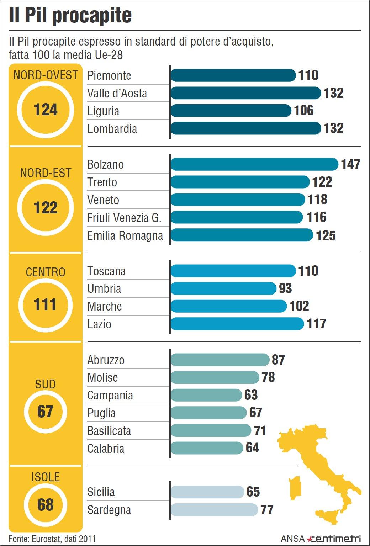 Quali sono le regioni più produttive? | Giornalettismo