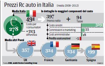 rc auto quanto costa