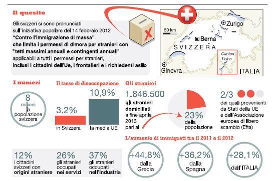 referendum svizzera immigrati